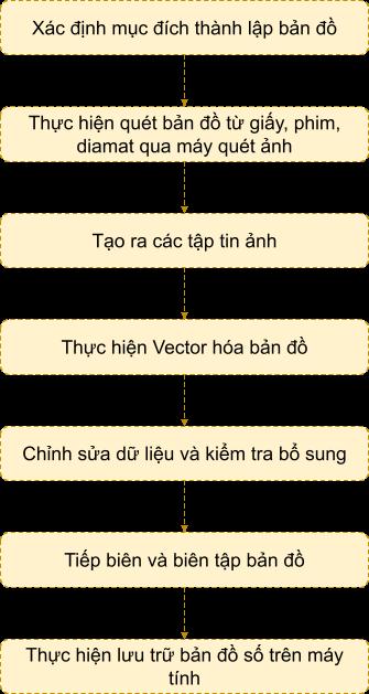 Các bước số hóa bản đồ bằng máy quét ảnh (Scanner)
