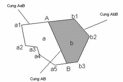 Dữ liệu Topology vector