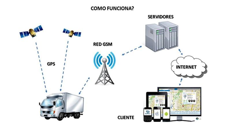 Công nghệ GPS giúp định vị trí đối tượng