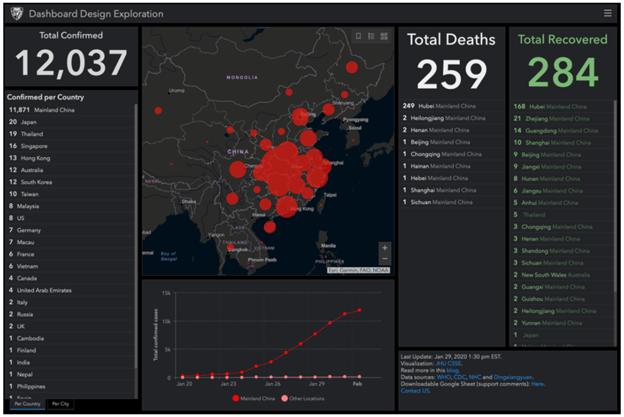 Công nghệ của Hệ thống thông tin địa lý (GIS) đã cho thấy được tình trạng lây lan của virus trên toàn cầu