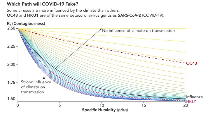 Điều kiện môi trường có nhiều tác động đến một số loại virus hơn những loại khác. Mức độ ẩm làm thay đổi khả năng lây lan của bệnh cúm (Biểu đồ phỏng theo Baker et al)