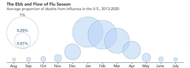 Mỗi năm tại Hoa Kỳ, dịch cúm diễn ra theo một mô hình có thể dự đoán được và đạt đến đỉnh điểm vào mùa đông khi điều kiện lạnh hơn và khô hơn (Hình ảnh từ Đài quan sát Trái đất của NASA do Joshua Stevens thực hiện, sử dụng dữ liệu từ Trung tâm Kiểm soát và Phòng ngừa Dịch bệnh)